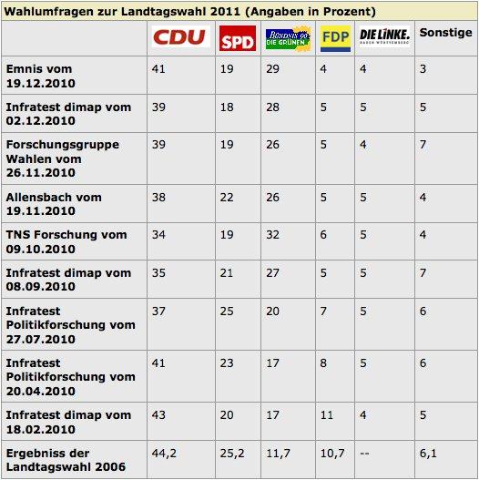 Landtagswahl 2011: Wen wählen?