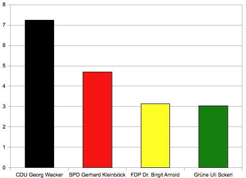 Landtagswahl 2011: Mannheimer Morgen berichtet eindeutig parteiisch – für die CDU