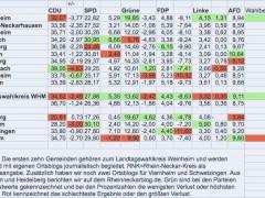 Europawahl: Unsere Gemeinden im Vergleich