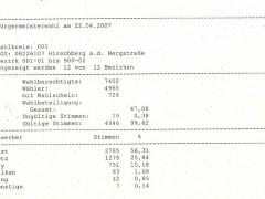 Am Sonntag wählt Hirschberg den Bürgermeister