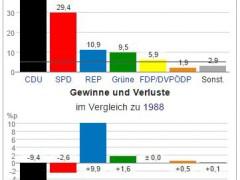 Eine Landtagswahl wie vor 24 Jahren?