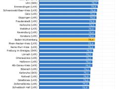 Heidelberger leben länger als Mannheimer