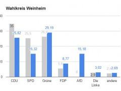 Starke Wahlbeteiligung im Wahlkreis Weinheim – durchmischte Ergebnisse