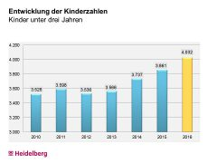 Heidelberg baut Kinderbetreuung aus