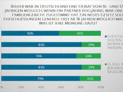 """Über 40 Prozent der """"Anhänger"""" von Die Linke, SPD und CDU haben nichts gegen Ehen von Minderjährigen"""