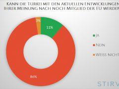 Mehrheit gegen Auftritte türkischer Politiker in Deutschland