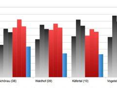 Mannheimer Norden: Massive Verluste für CDU und SPD, massive Gewinne für AfD