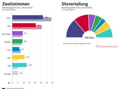 Die große Koalition ist nicht abgewählt – eine überraschende Koalition ist möglich