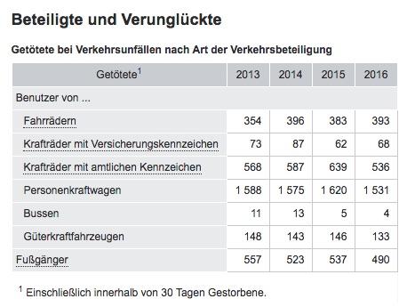 Überblick über die statistische Entwicklung bei Verkehrstoten. Quelle: Destatis